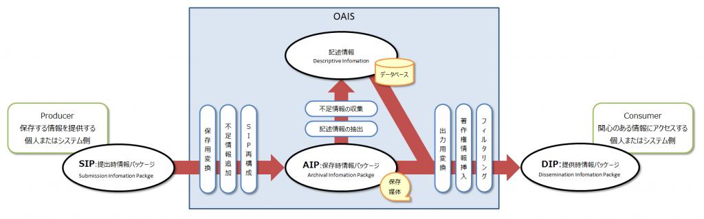 Blog_oais_xip